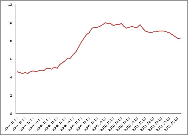 미국 실업률 변화추이