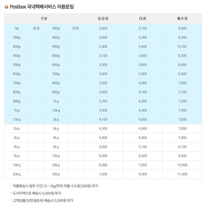 편의점택배 예약방법 및 가격 (3)